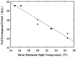Figure 1. Days from anthesis to mature dry pod for cowpeas grown under nighttime temperatures in the same field (Data from Nielsen and Hall, 1985b)