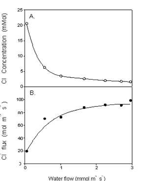 Figure 5. The relation between ion concentration in the xylem (A), ion flux to the shoot (B), and transpiration (water flow) (Munns, 1985).